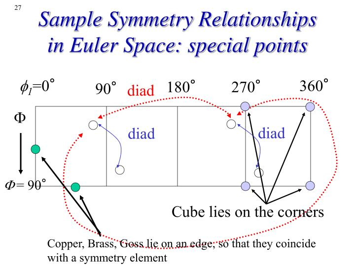 Sample Symmetry Relationships in Euler Space: special points