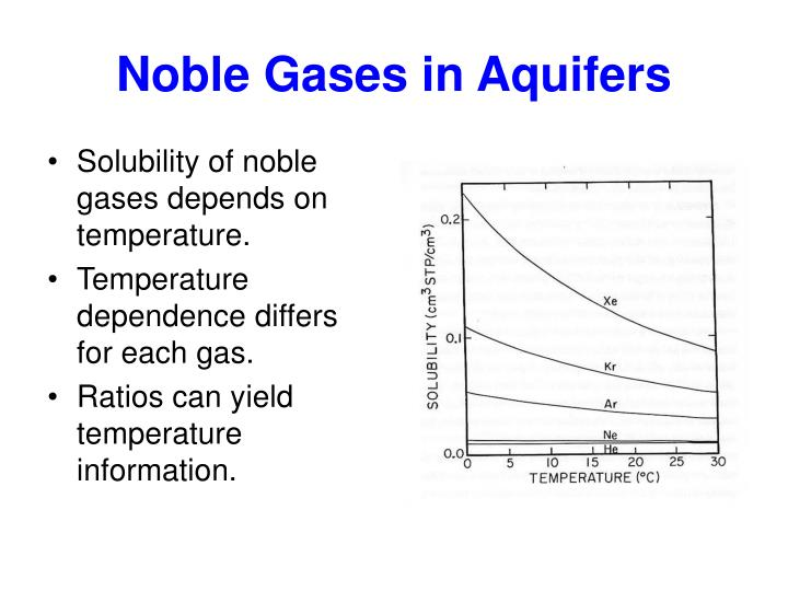 Noble Gases in Aquifers