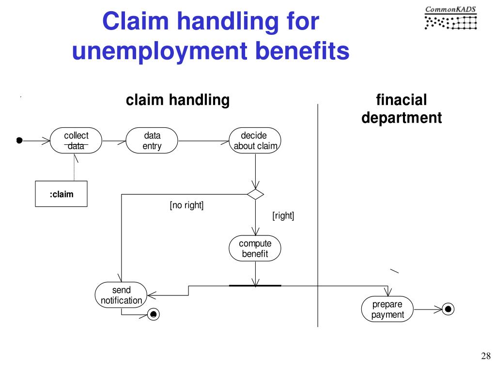 Claim handling for unemployment benefits
