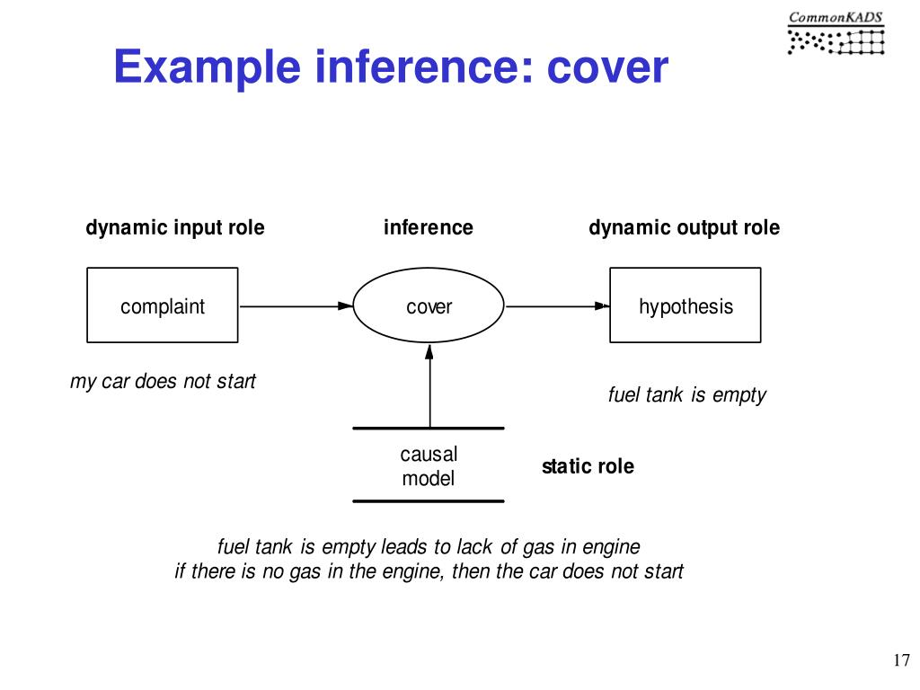 Example inference: cover
