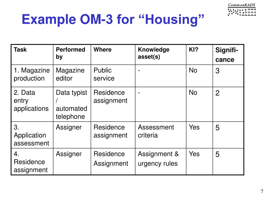 "Example OM-3 for ""Housing"""