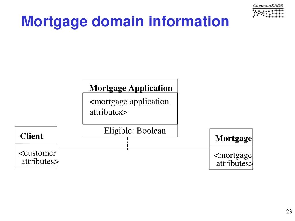 Mortgage domain information