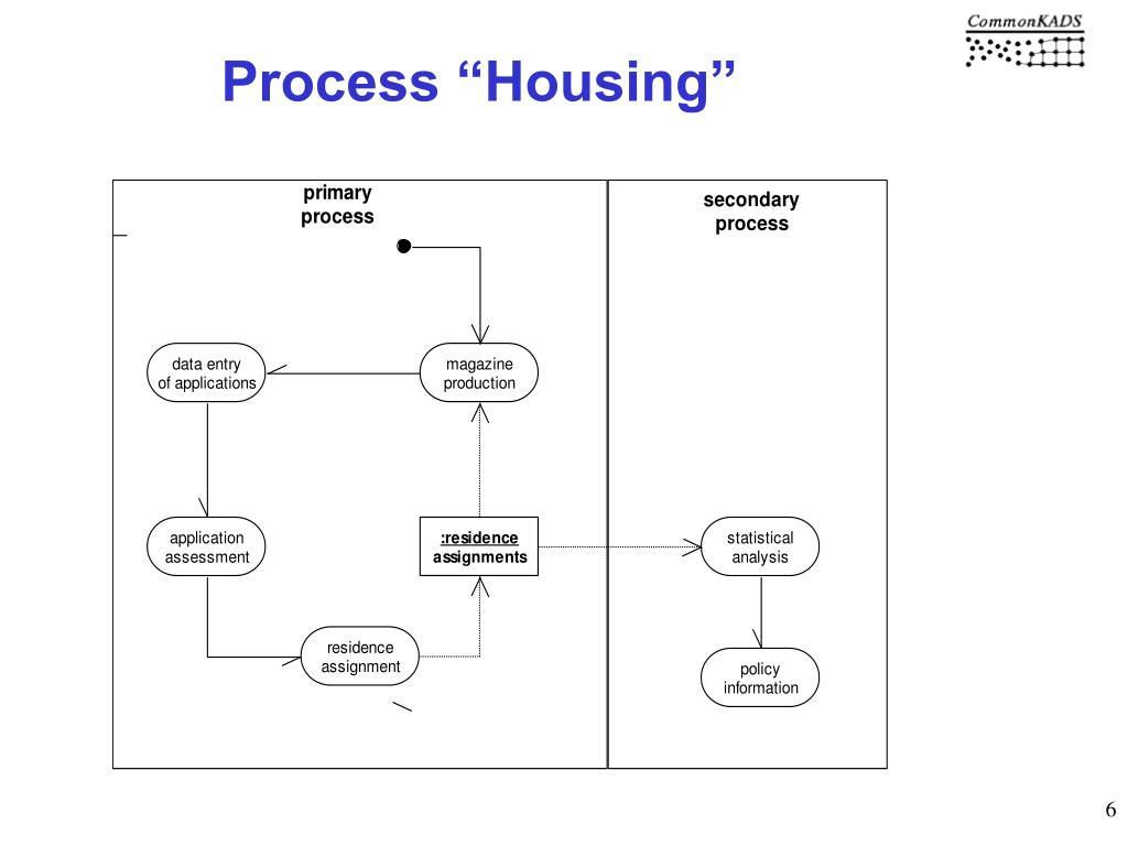 "Process ""Housing"""