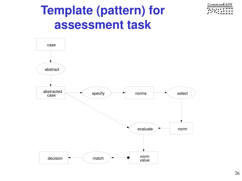 Template (pattern) for assessment task