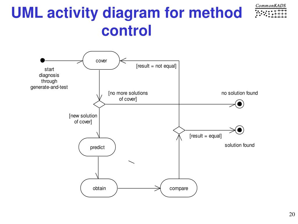 UML activity diagram for method control