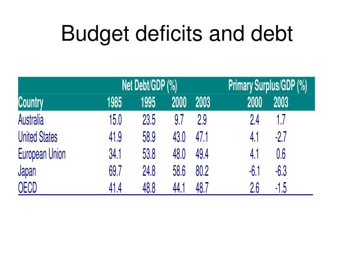 Budget deficits and debt
