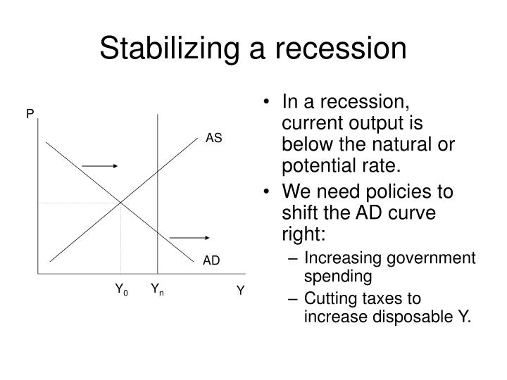 In a recession, current output is below the natural or potential rate.