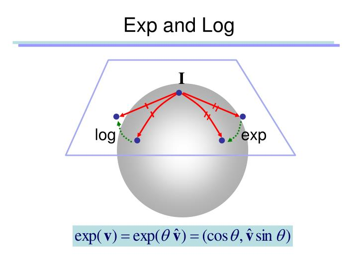 Exp and Log