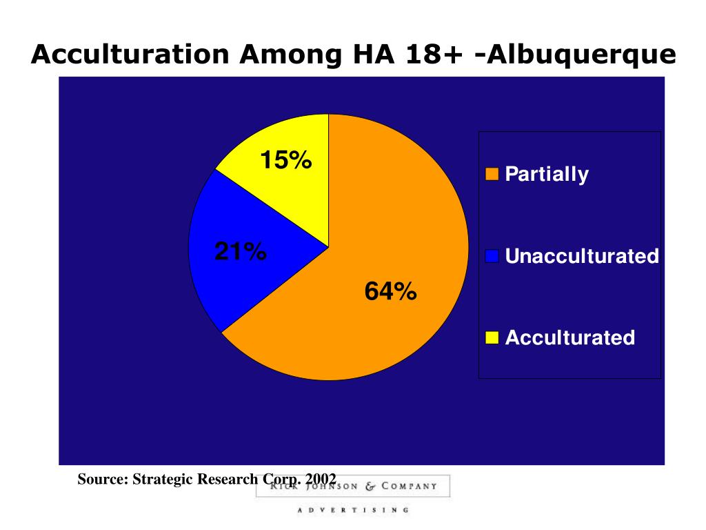 Acculturation Among HA 18+ -Albuquerque