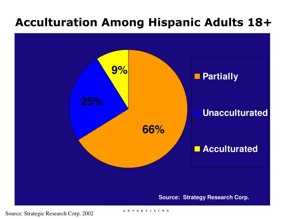 Acculturation Among Hispanic Adults 18+