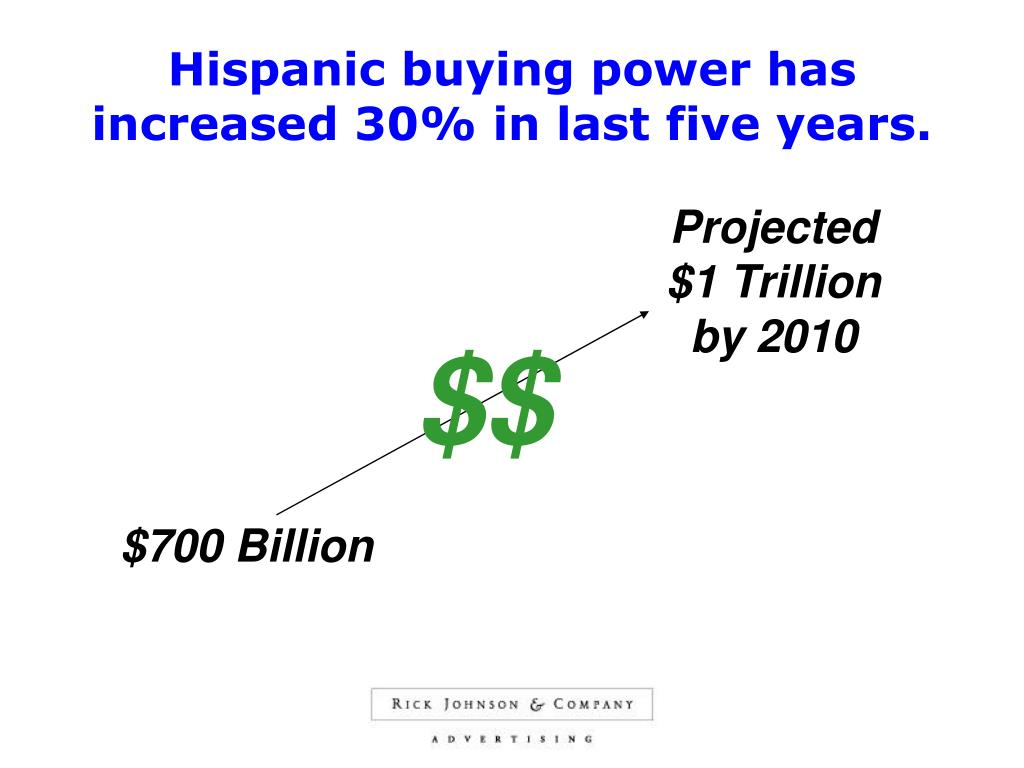 Hispanic buying power has increased 30% in last five years.
