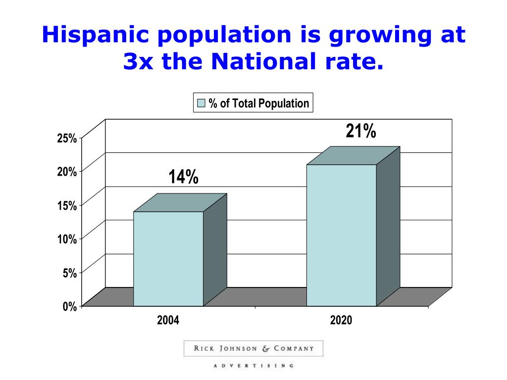 Hispanic population is growing at 3x the National rate.