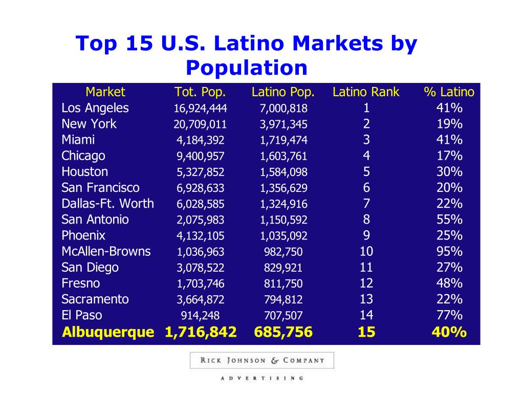 Top 15 U.S. Latino Markets by Population