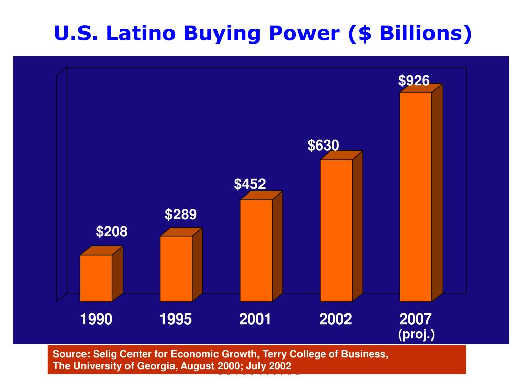 U.S. Latino Buying Power ($ Billions)