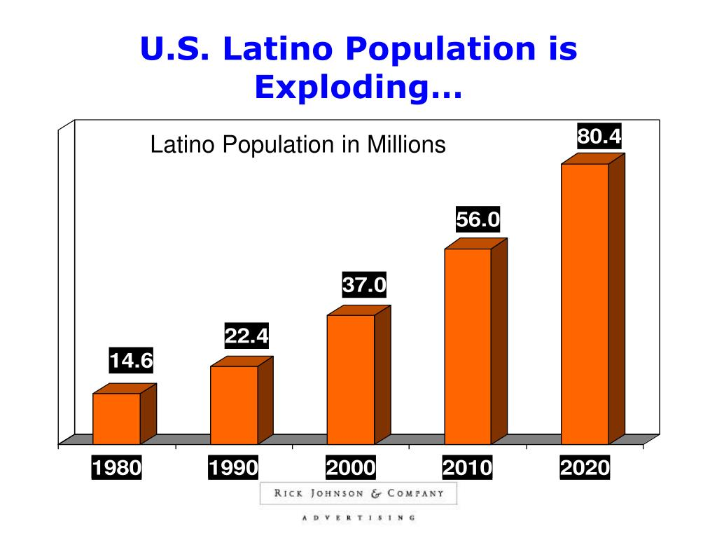 U.S. Latino Population is Exploding…