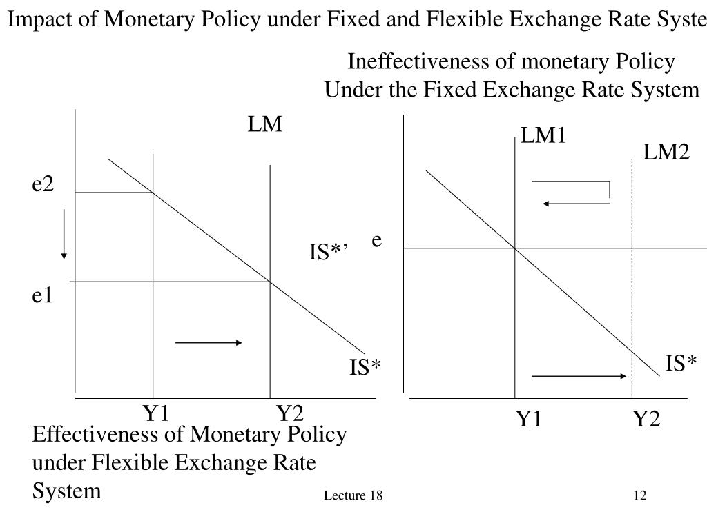 Impact of Monetary Policy under Fixed and Flexible Exchange Rate Systems