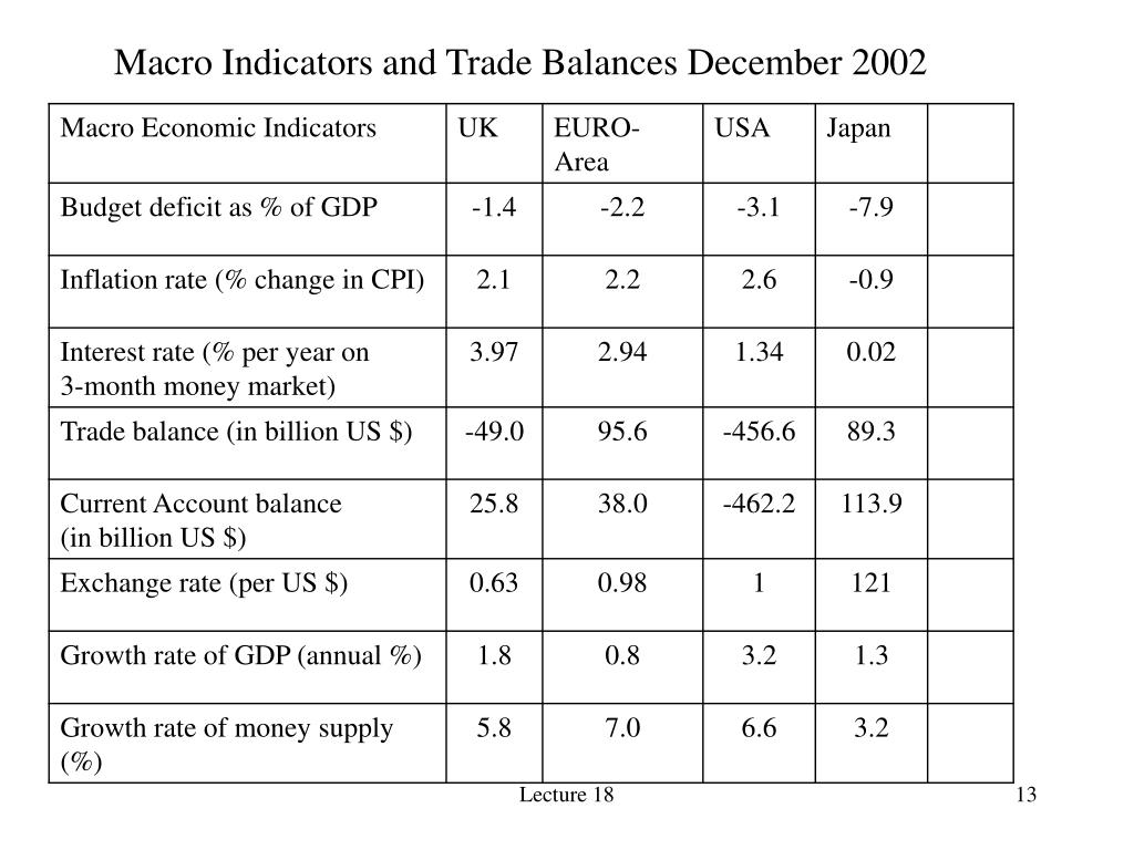 Macro Indicators and Trade Balances December 2002