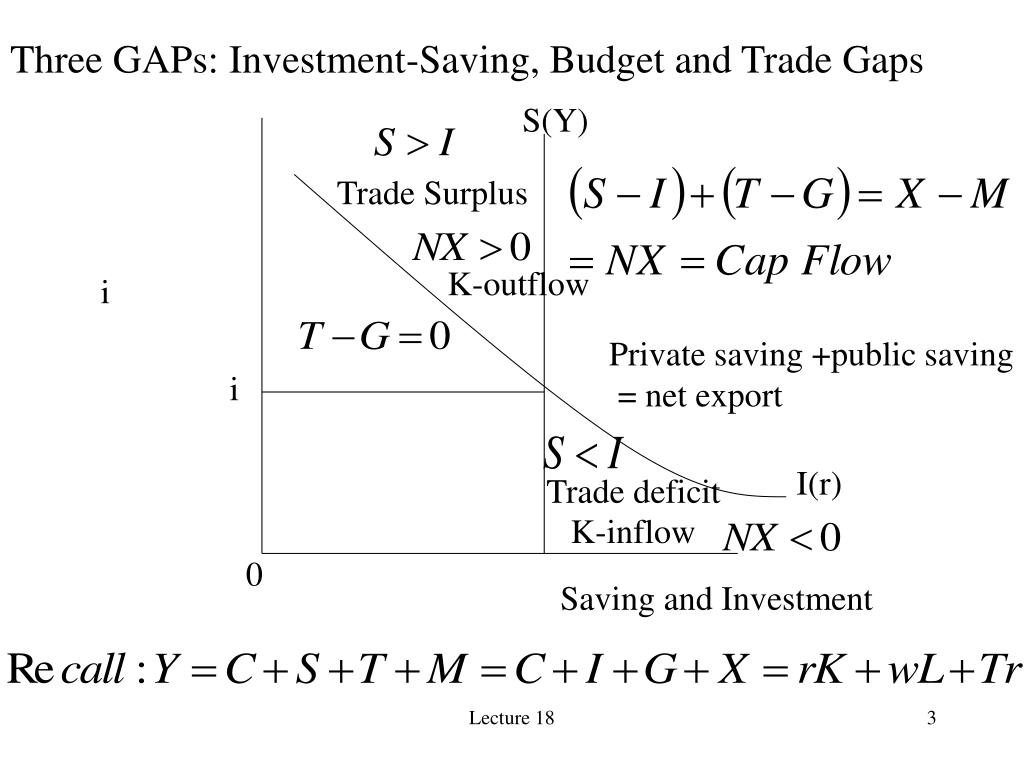 Three GAPs: Investment-Saving, Budget and Trade Gaps