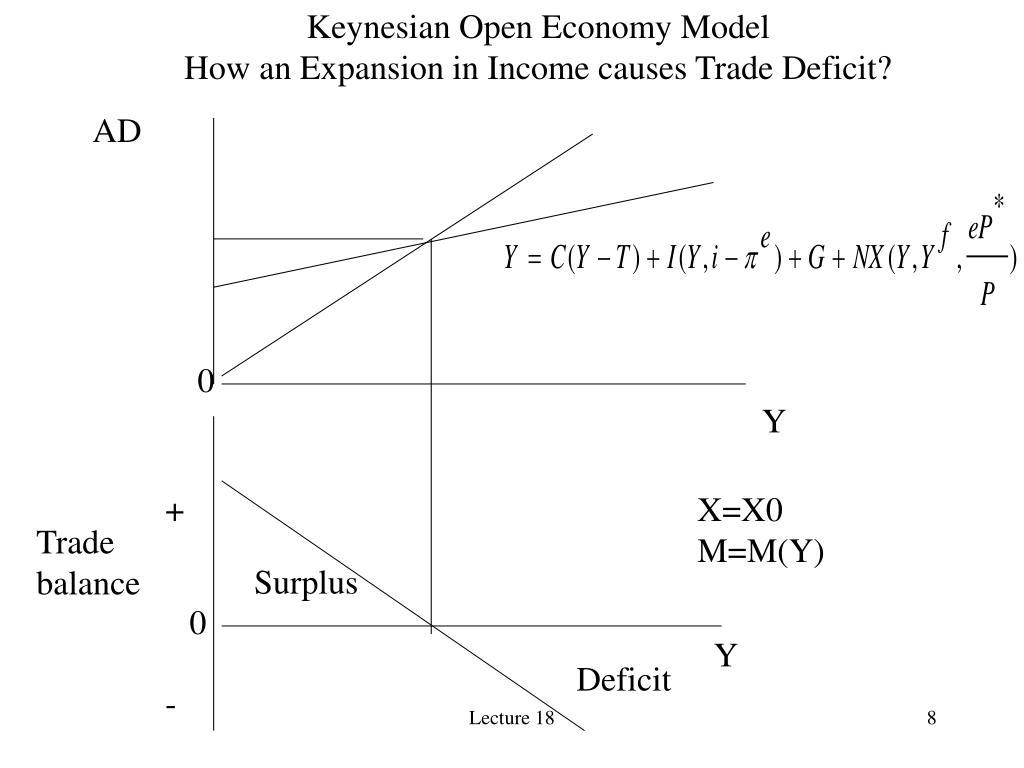 Keynesian Open Economy Model