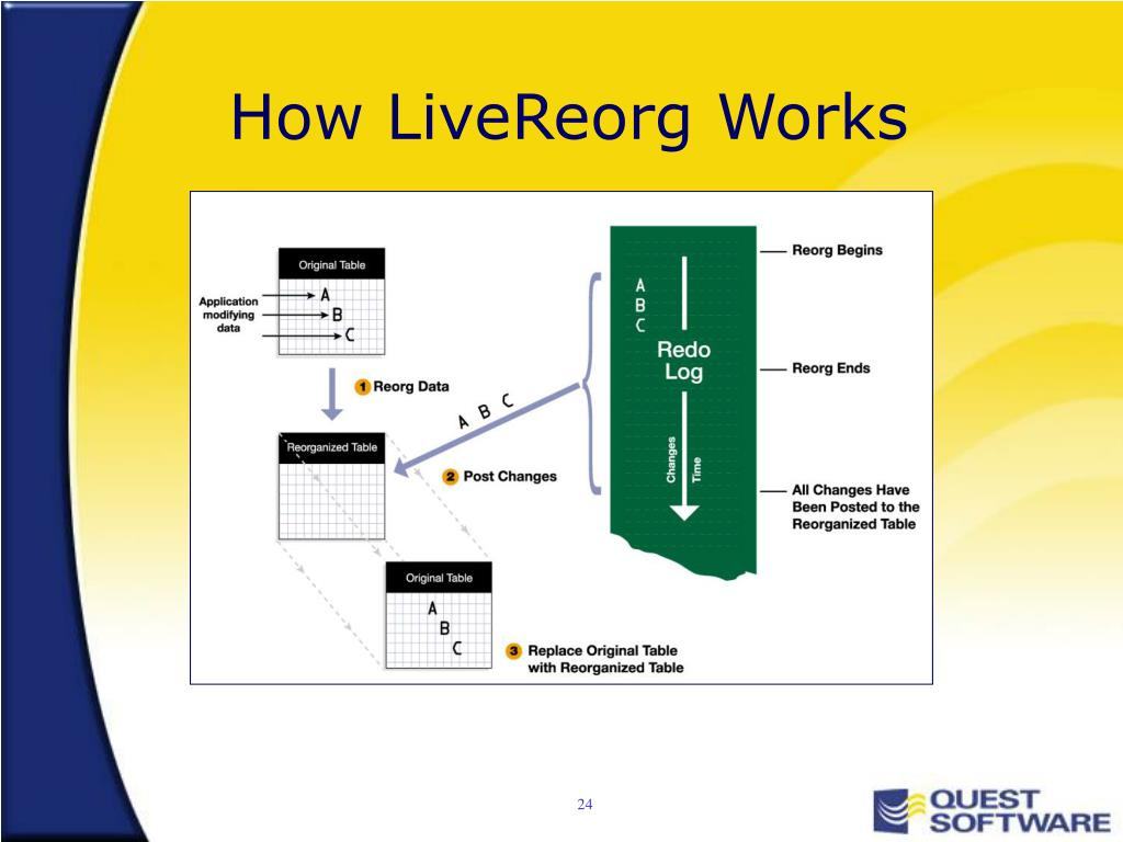How LiveReorg Works