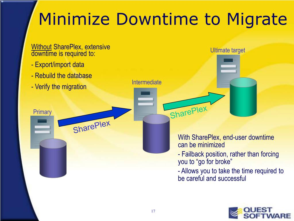 Minimize Downtime to Migrate