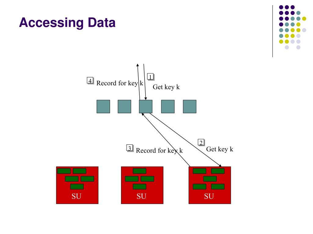 Accessing Data