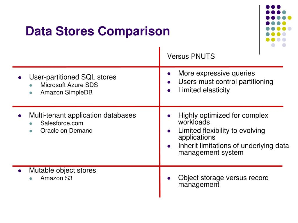 User-partitioned SQL stores