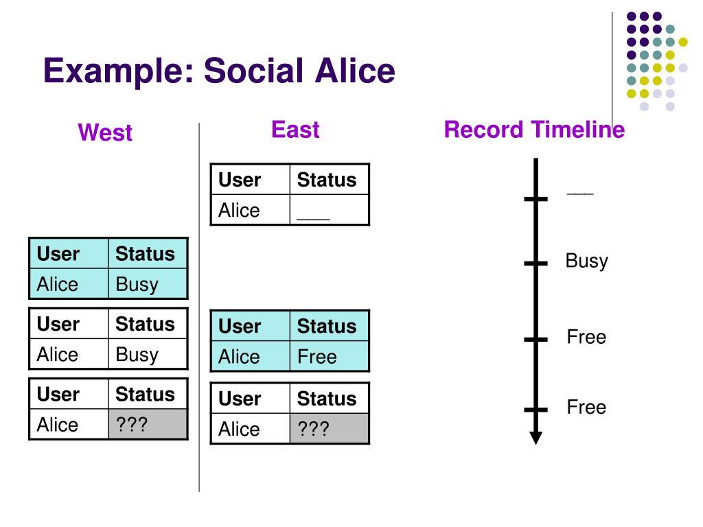 Example: Social Alice