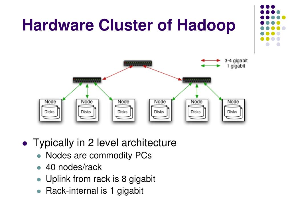 Hardware Cluster of Hadoop