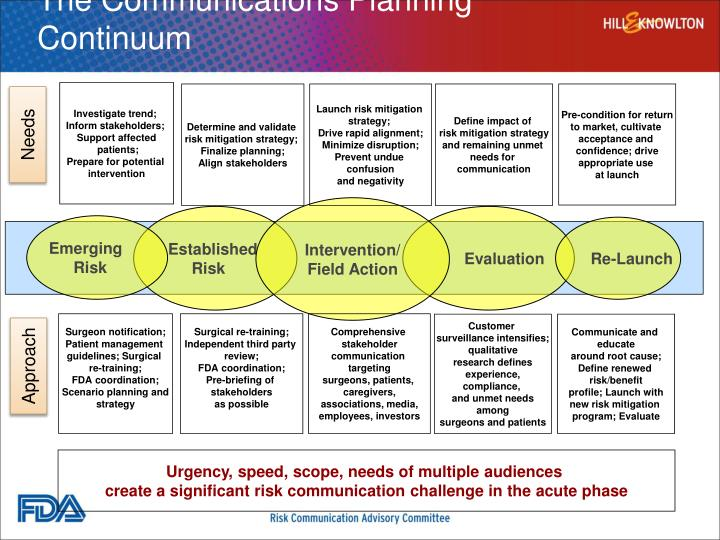 The Communications Planning Continuum