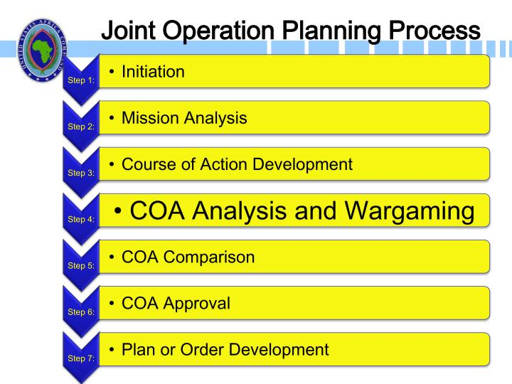 Joint Operation Planning Process