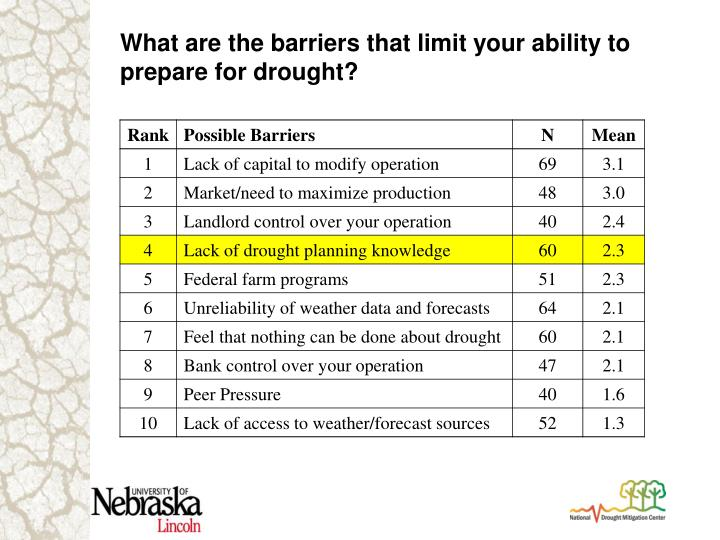 What are the barriers that limit your ability to prepare for drought?
