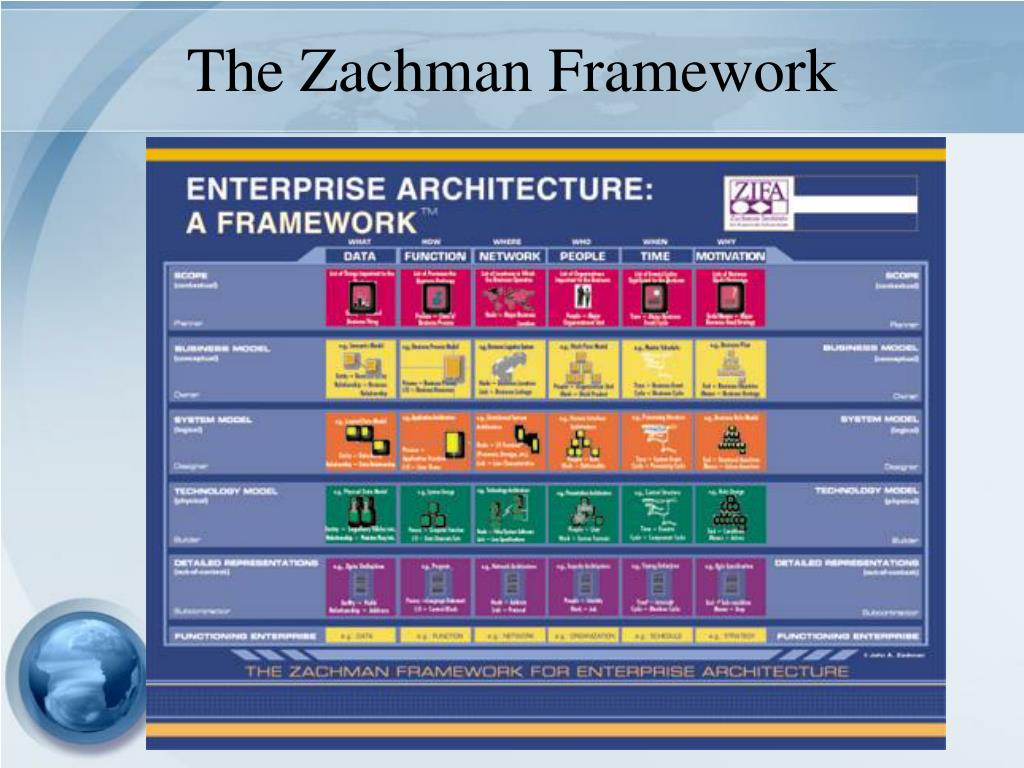 The Zachman Framework