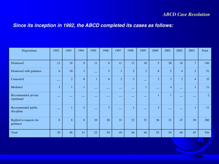 ABCD Case Resolution