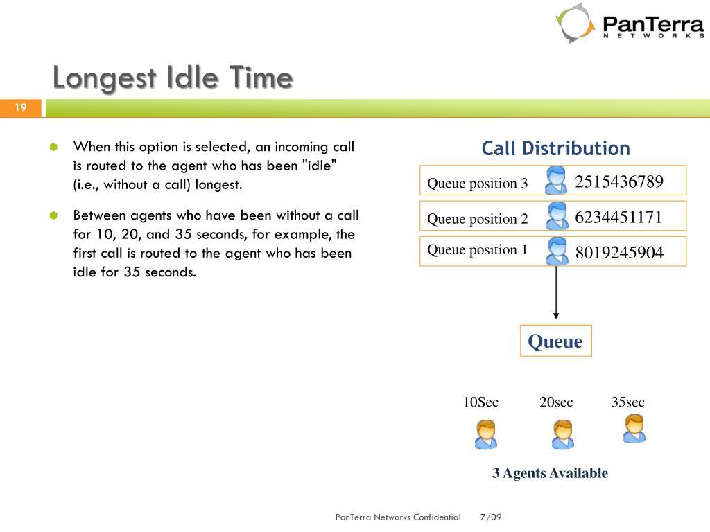 Longest Idle Time