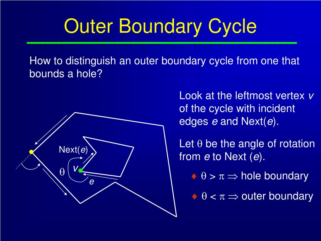 Outer Boundary Cycle