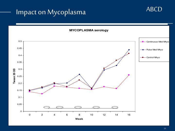 Impact on Mycoplasma