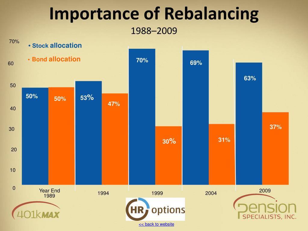 Importance of Rebalancing