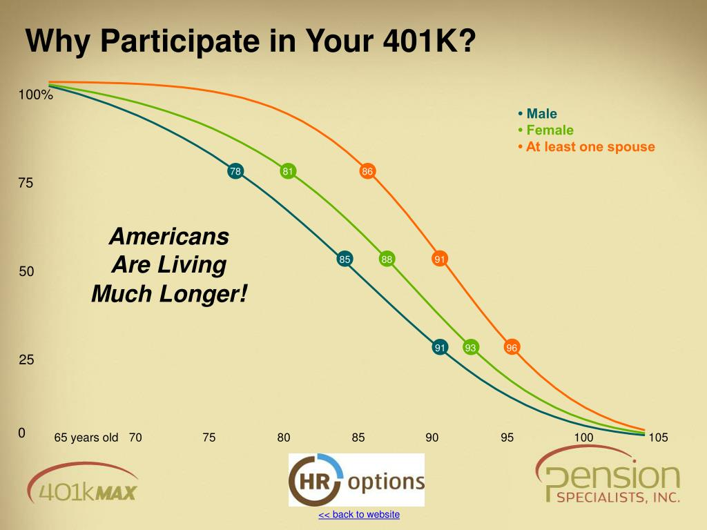 Why Participate in Your 401K?