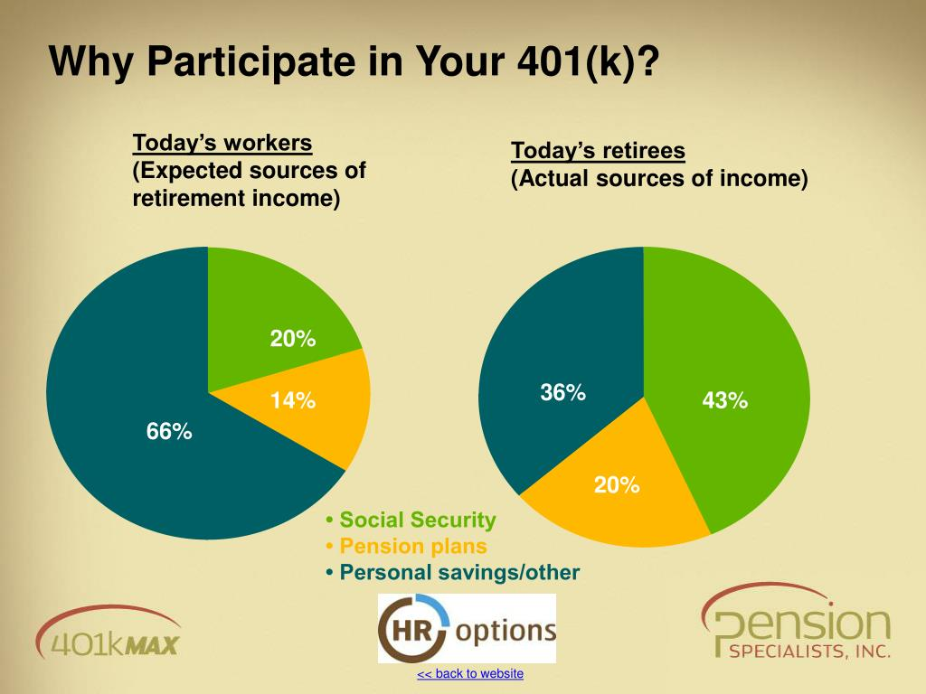Why Participate in Your 401(k)?
