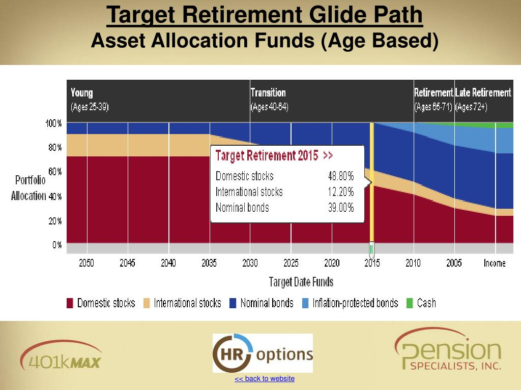 Target Retirement Glide Path