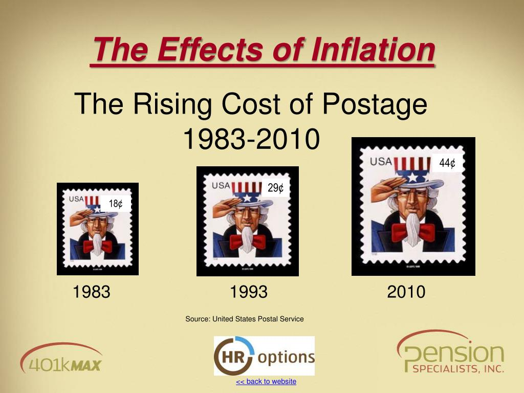 The Rising Cost of Postage