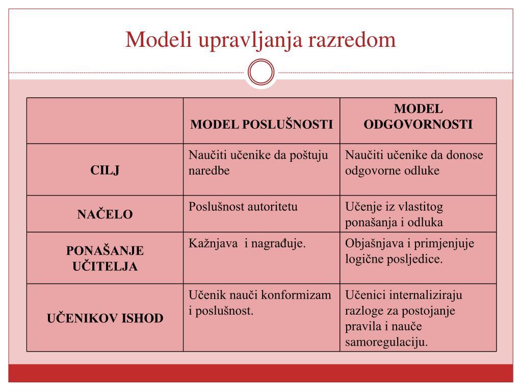 Modeli upravljanja razredom