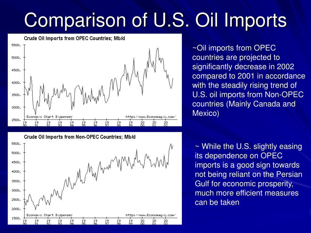 Comparison of U.S. Oil Imports