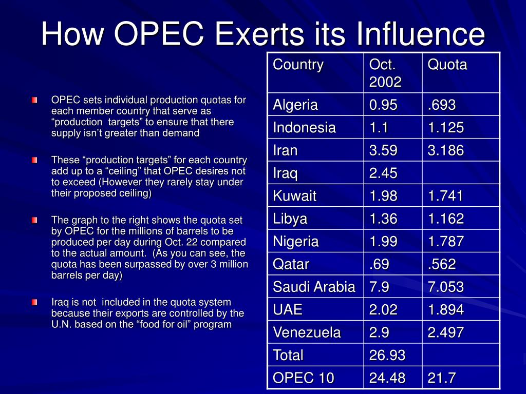How OPEC Exerts its Influence