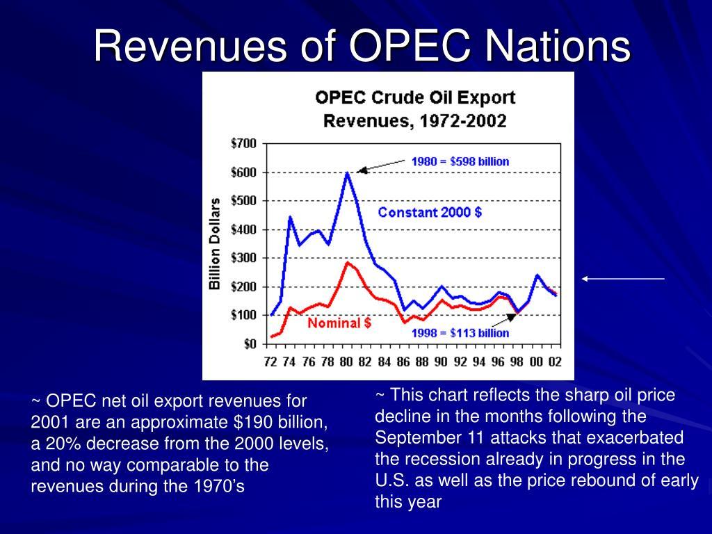 Revenues of OPEC Nations