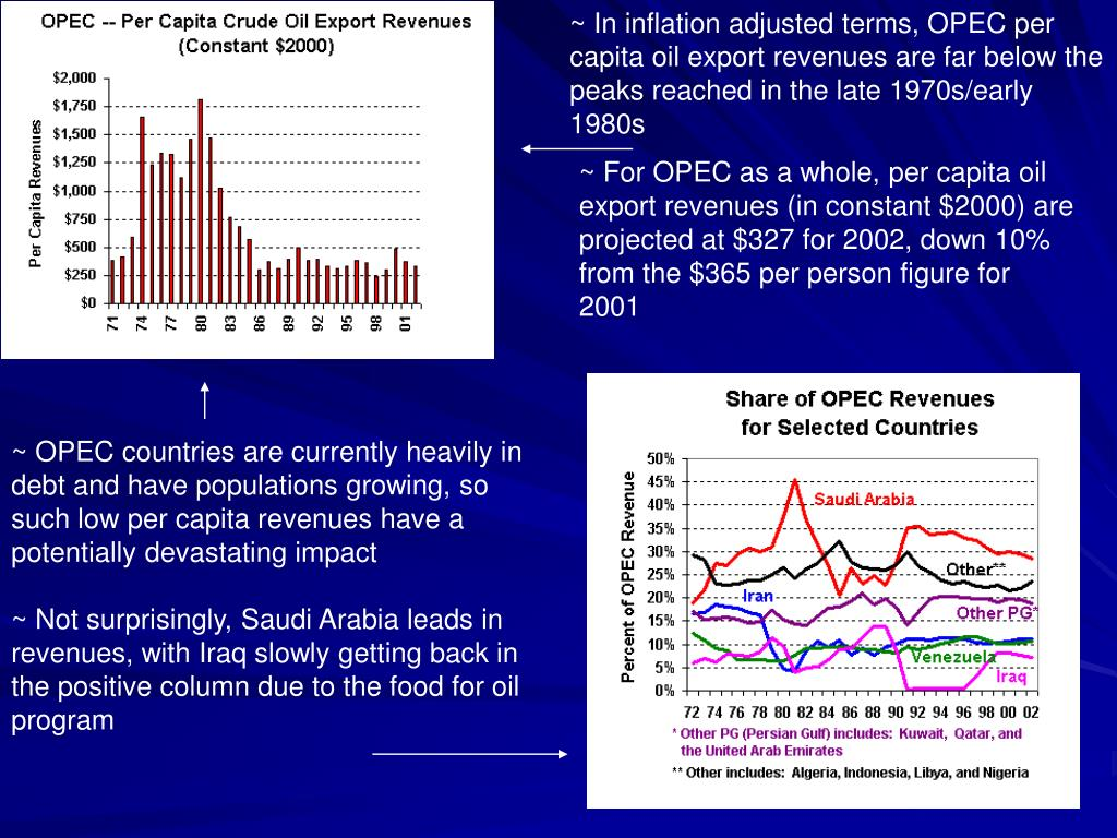 ~ In inflation adjusted terms, OPEC per capita oil export revenues are far below the peaks reached in the late 1970s/early 1980s