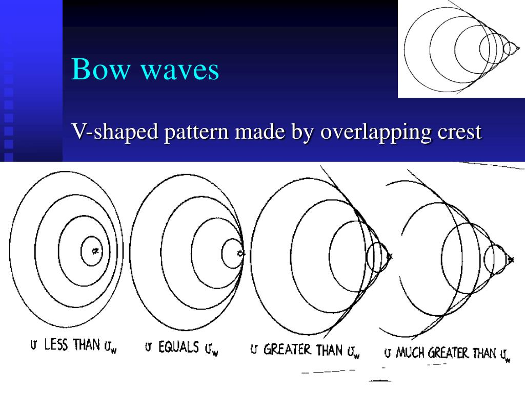 Bow waves
