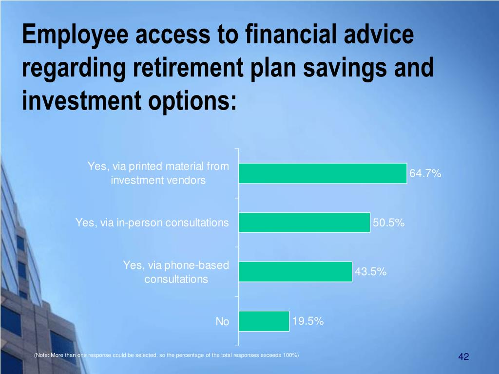 Best investments options for retirement
