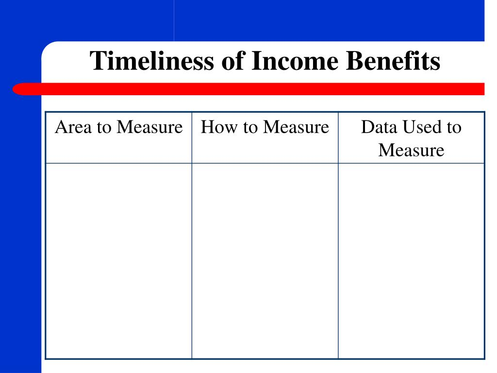 Timeliness of Income Benefits